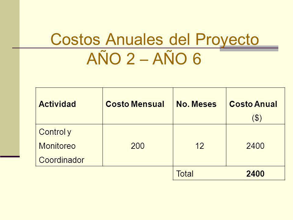 Costos Anuales del Proyecto AÑO 2 – AÑO 6 ActividadCosto MensualNo. MesesCosto Anual ($) Control y Monitoreo200122400 Coordinador Total2400