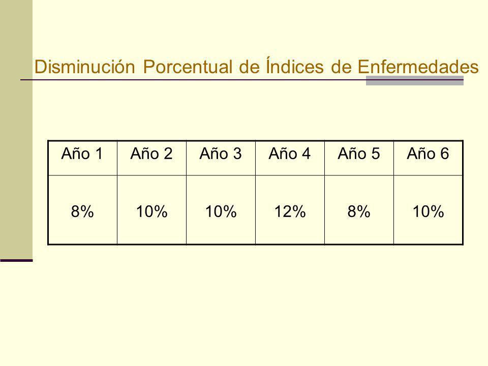 Disminución Porcentual de Índices de Enfermedades Año 1Año 2Año 3Año 4Año 5Año 6 8%10% 12%8%10%