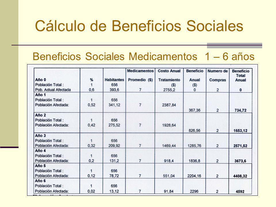 Cálculo de Beneficios Sociales Beneficios Sociales Medicamentos 1 – 6 años