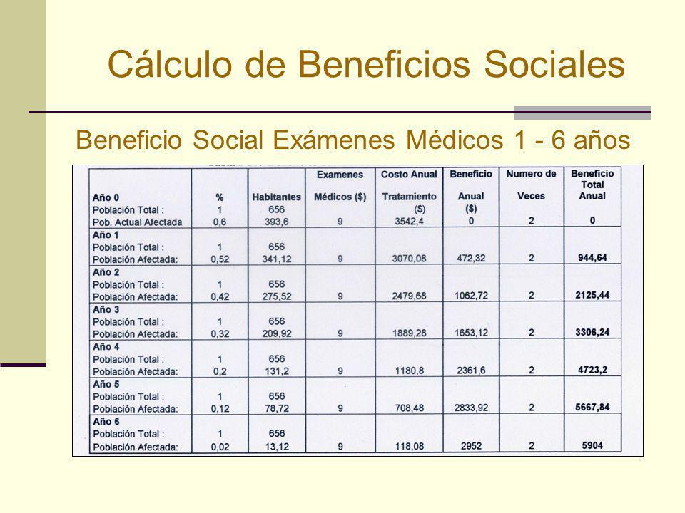 Cálculo de Beneficios Sociales Beneficio Social Exámenes Médicos 1 - 6 años