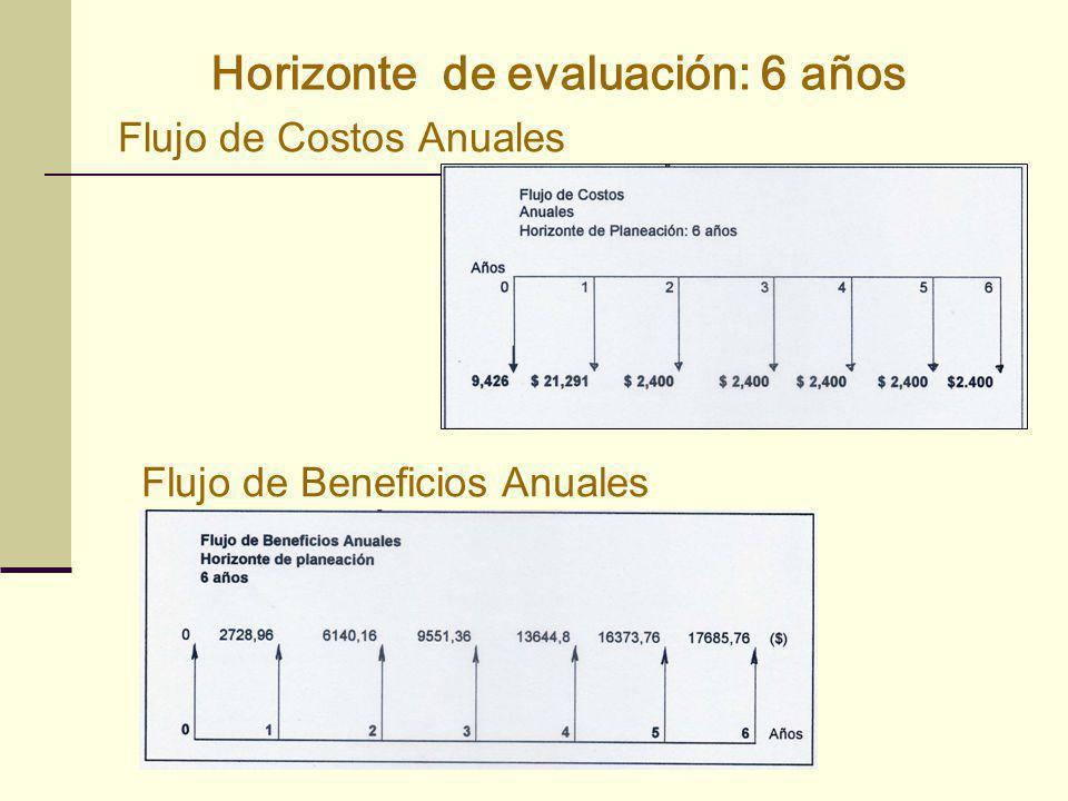 Horizonte de evaluación: 6 años Flujo de Costos Anuales Flujo de Beneficios Anuales