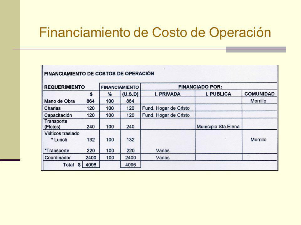 Financiamiento de Costo de Operación