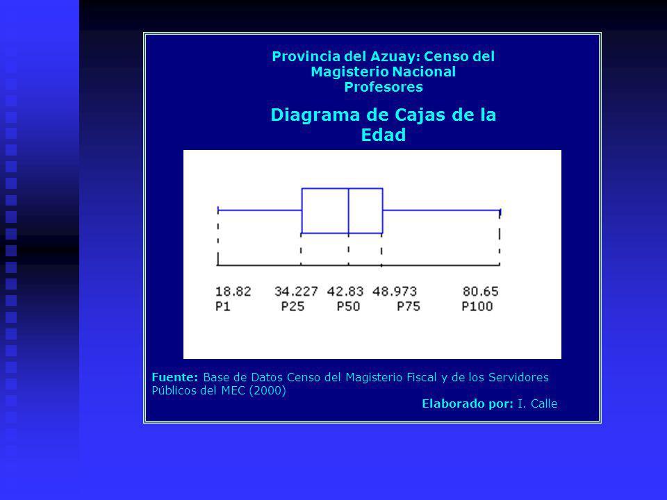 Provincia del Azuay: Censo del Magisterio Nacional Profesores Diagrama de Cajas de la Edad Fuente: Base de Datos Censo del Magisterio Fiscal y de los Servidores Públicos del MEC (2000) Elaborado por: I.