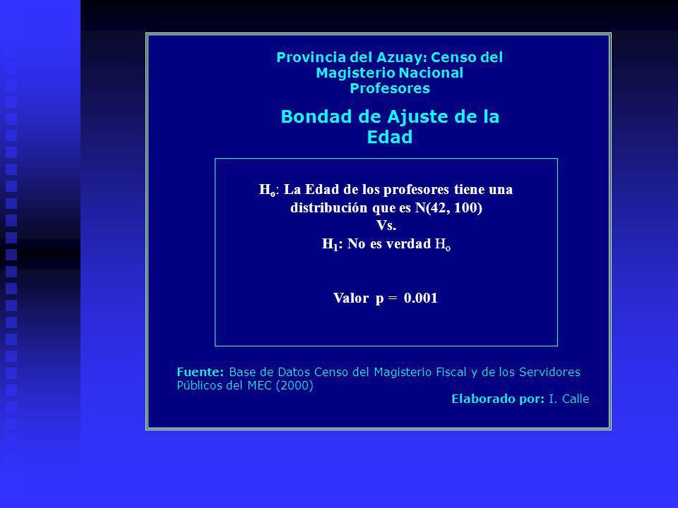 H o : La Edad de los profesores tiene una distribución que es N(42, 100) Vs. H 1 : No es verdad H o Valor p = 0.001 Provincia del Azuay: Censo del Mag