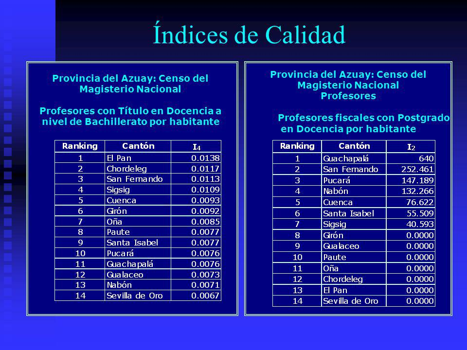 Índices de Calidad Provincia del Azuay: Censo del Magisterio Nacional Profesores con Título en Docencia a nivel de Bachillerato por habitante Provinci