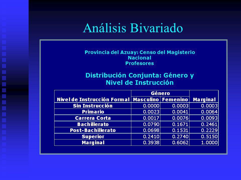 Análisis Bivariado Provincia del Azuay: Censo del Magisterio Nacional Profesores Distribución Conjunta: Género y Nivel de Instrucción