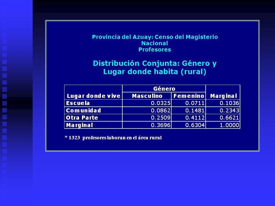 Provincia del Azuay: Censo del Magisterio Nacional Profesores Distribución Conjunta: Género y Lugar donde habita (rural) * 1323 profesores laboran en