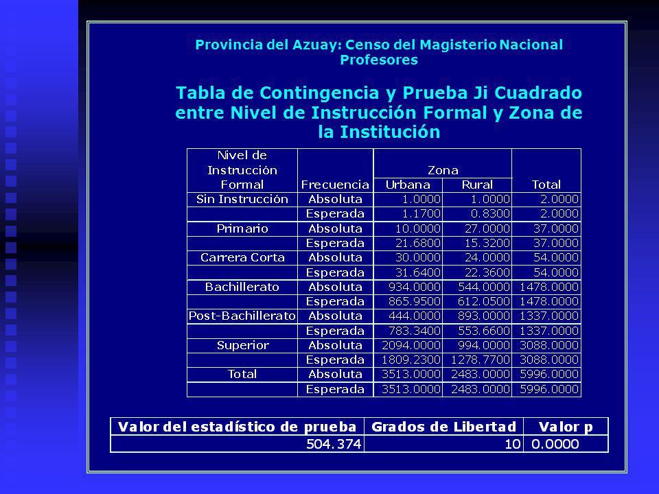 Provincia del Azuay: Censo del Magisterio Nacional Profesores Tabla de Contingencia y Prueba Ji Cuadrado entre Nivel de Instrucción Formal y Zona de la Institución