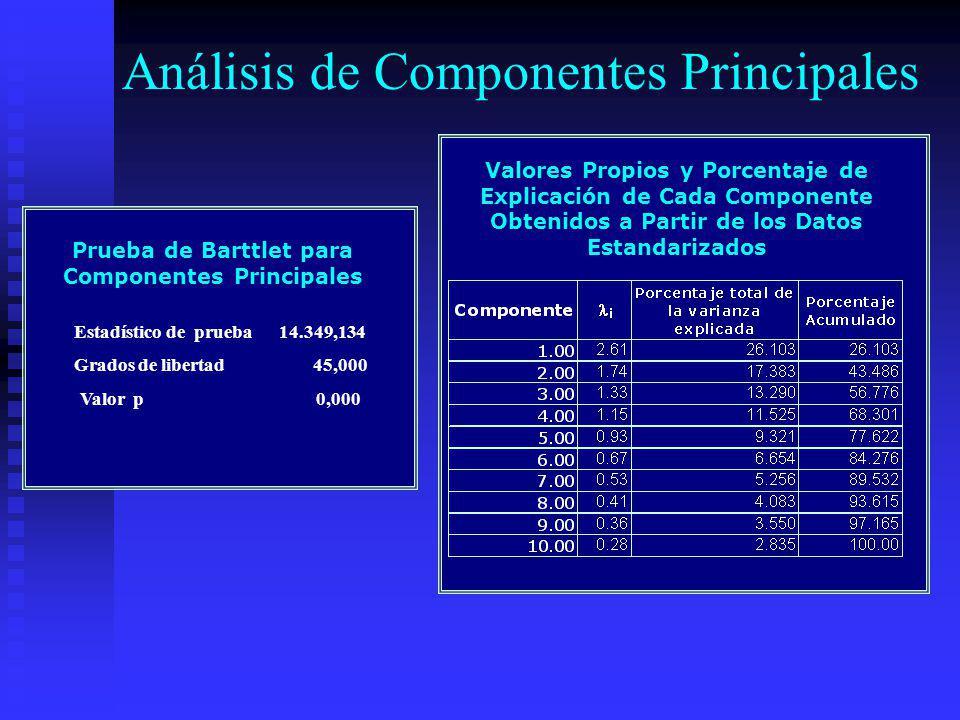 Valores Propios y Porcentaje de Explicación de Cada Componente Obtenidos a Partir de los Datos Estandarizados Análisis de Componentes Principales Estadístico de prueba 14.349,134 Grados de libertad 45,000 Valor p 0,000 Prueba de Barttlet para Componentes Principales