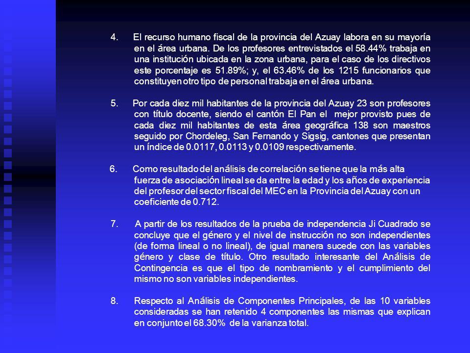 4. El recurso humano fiscal de la provincia del Azuay labora en su mayor í a en el á rea urbana. De los profesores entrevistados el 58.44% trabaja en