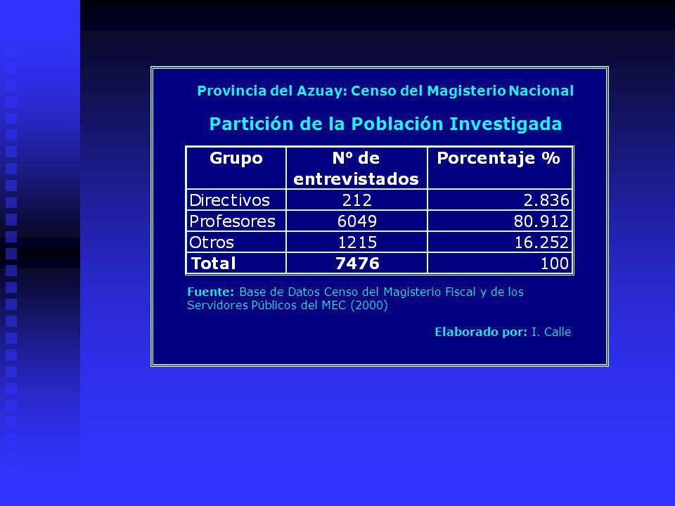 Provincia del Azuay: Censo del Magisterio Nacional Partición de la Población Investigada Fuente: Base de Datos Censo del Magisterio Fiscal y de los Servidores Públicos del MEC (2000) Elaborado por: I.