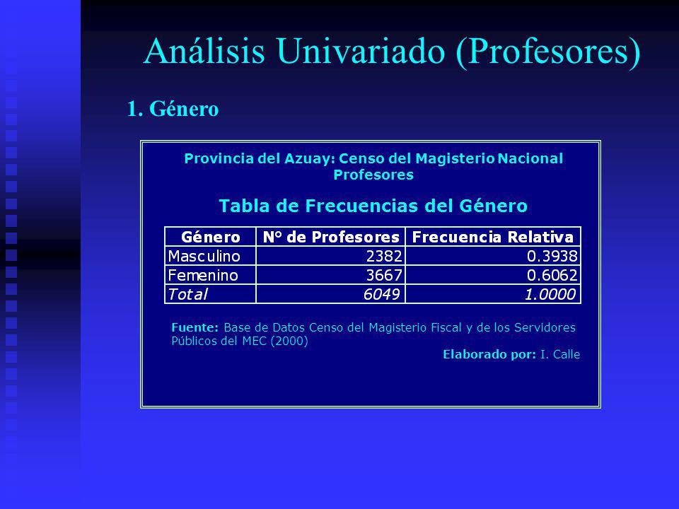 Análisis Univariado (Profesores) Provincia del Azuay: Censo del Magisterio Nacional Profesores Tabla de Frecuencias del Género Fuente: Base de Datos C
