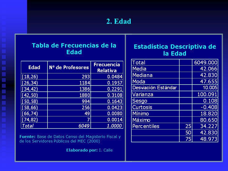 Provincia del Azuay: Censo del Magisterio Nacional Profesores Distribución de la Edad 0.0484 0.1957 0.2291 0.3108 0.1643 0.0014 0.008 0.0423 [18,26) [26,34) [34,42) [42,50) [50,58) [58,66) [66,74) [74,82) 0.05 0.15 0.30 Fuente: Base de Datos Censo del Magisterio Fiscal y de los Servidores Públicos del MEC (2000) Elaborado por: I.