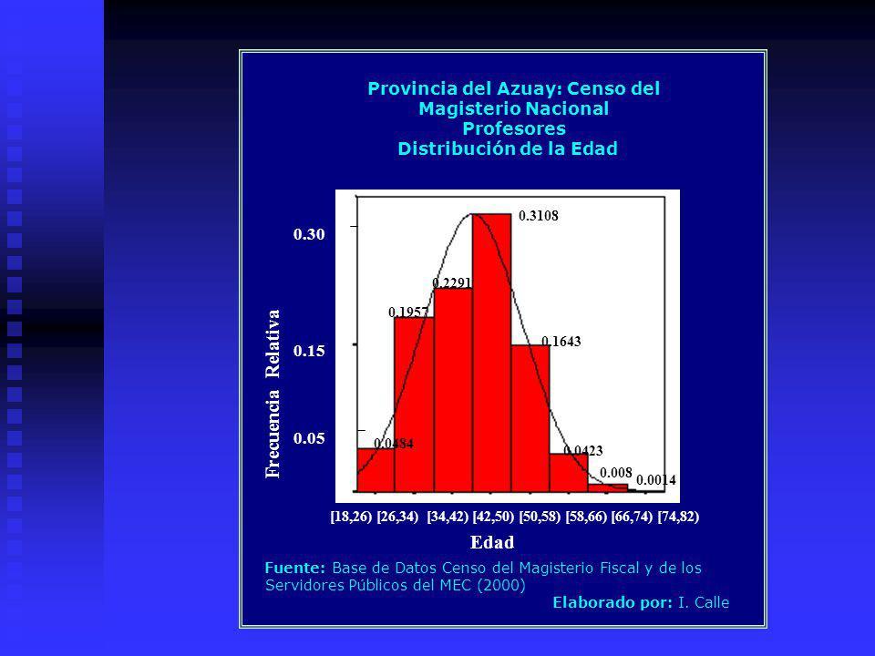 Provincia del Azuay: Censo del Magisterio Nacional Profesores Distribución de la Edad 0.0484 0.1957 0.2291 0.3108 0.1643 0.0014 0.008 0.0423 [18,26) [