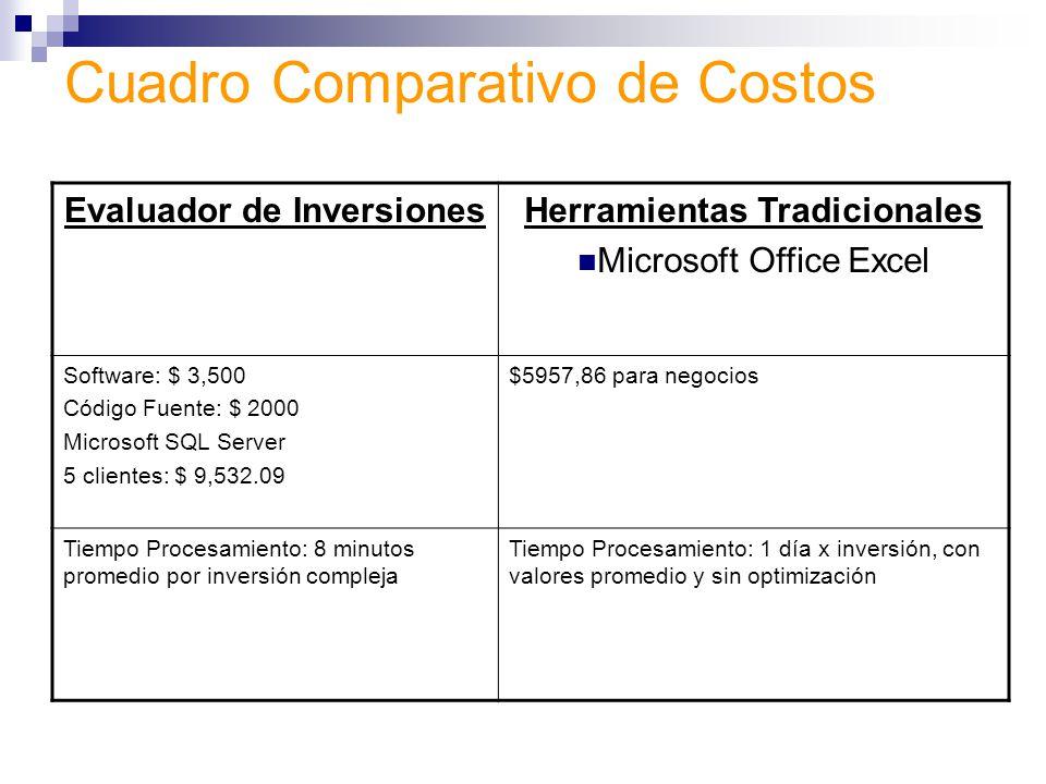 Cuadro Comparativo de Costos Evaluador de InversionesHerramientas Tradicionales Microsoft Office Excel Software: $ 3,500 Código Fuente: $ 2000 Microso