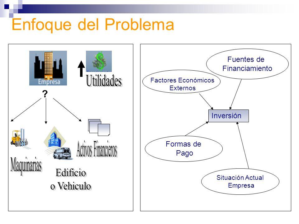Métodos Tradicionales y/o Herramientas Existentes Análisis de Flujo de Efectivo (Retorno de Inversión) Herramientas: Microsoft Excel, Calculadora Financiera.