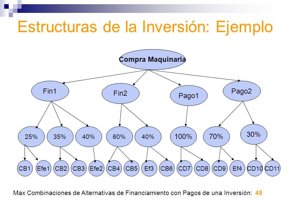 Estructuras de la Inversión: Ejemplo Compra Maquinaria Fin1 25% Fin2 Pago1 Pago2 35%40%60%40% 100%70% 30% CB1Efe1CB2CB3Efe2CB4CB5Ef3CB6CD7CD8CD9CD11CD