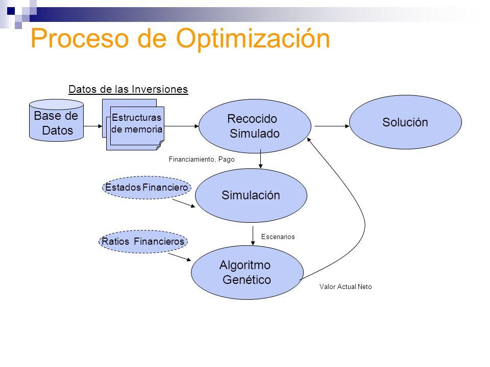 Proceso de Optimización Datos de las Inversiones Base de Datos Recocido Simulado Algoritmo Genético Simulación Solución Estados Financiero Ratios Fina