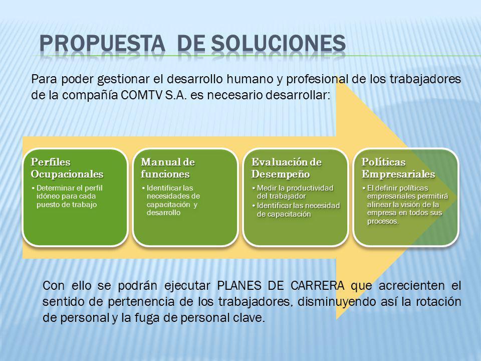 Perfiles Ocupacionales Determinar el perfil idóneo para cada puesto de trabajo Manual de funciones Identificar las necesidades de capacitación y desar