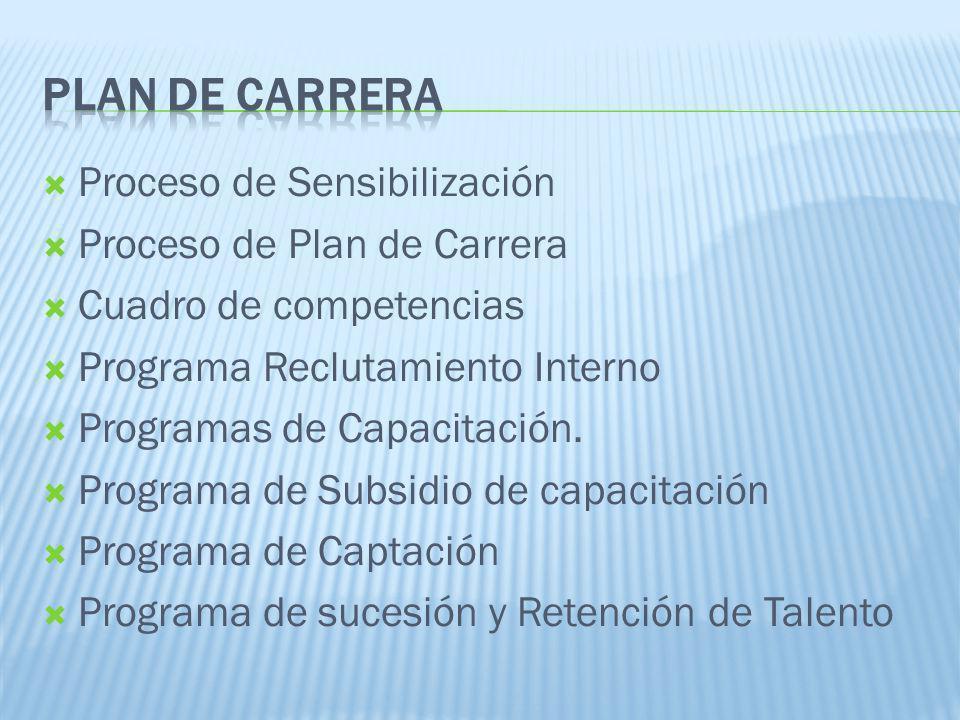 Proceso de Sensibilización Proceso de Plan de Carrera Cuadro de competencias Programa Reclutamiento Interno Programas de Capacitación. Programa de Sub