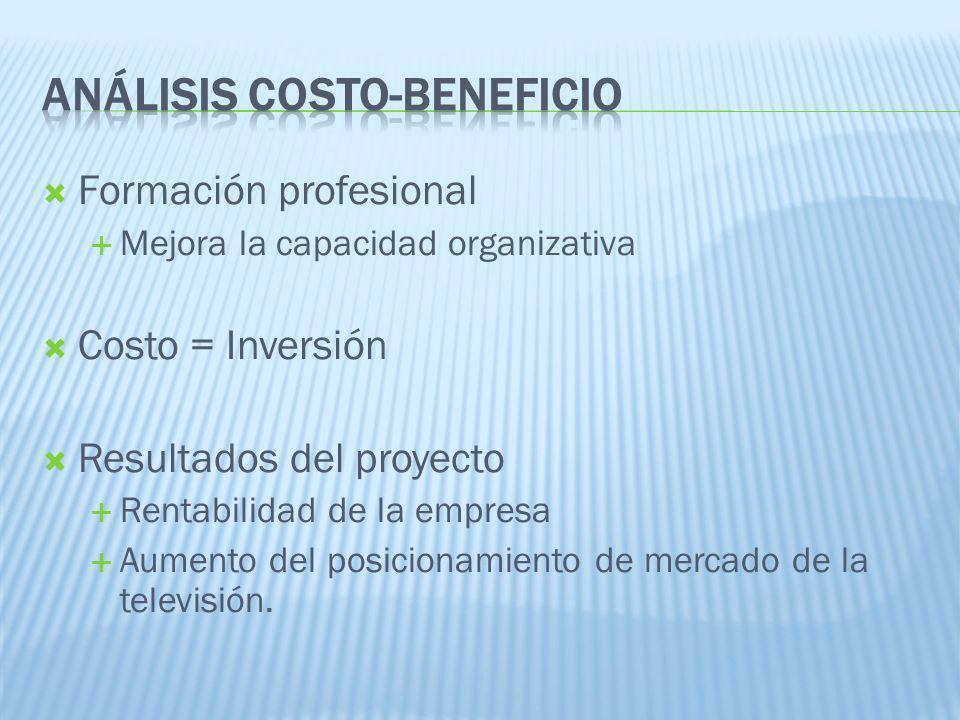 Formación profesional Mejora la capacidad organizativa Costo = Inversión Resultados del proyecto Rentabilidad de la empresa Aumento del posicionamient