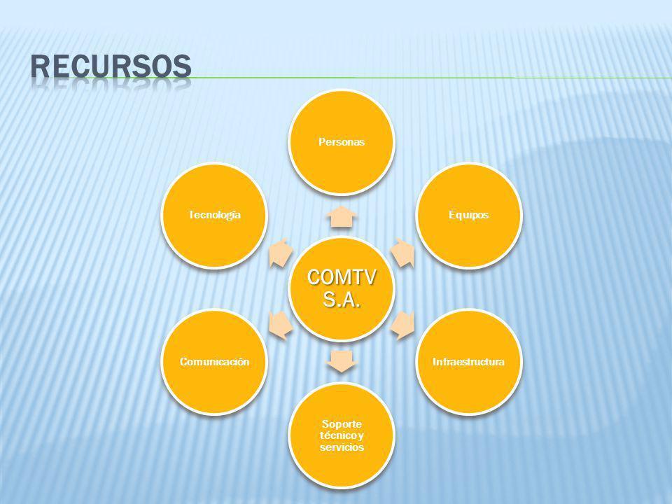 COMTV S.A. Personas EquiposInfraestructura Soporte técnico y servicios ComunicaciónTecnología