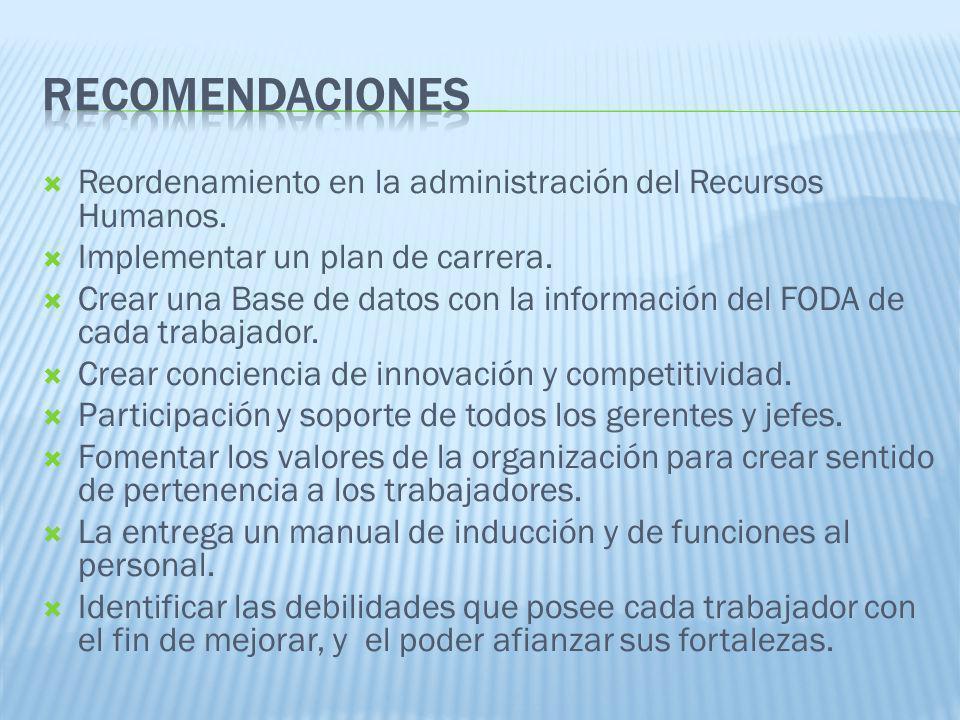 Reordenamiento en la administración del Recursos Humanos. Implementar un plan de carrera. Crear una Base de datos con la información del FODA de cada