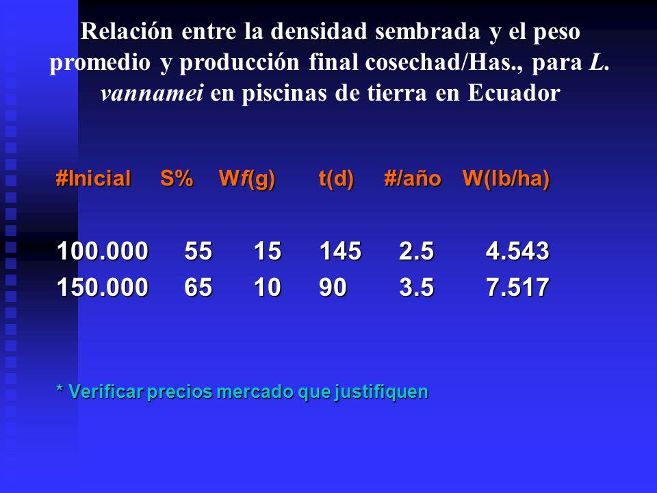 #Inicial S% Wf(g)t(d)#/año W(lb/ha) 100.000 5515145 2.5 4.543 150.000 651090 3.5 7.517 * Verificar precios mercado que justifiquen Relación entre la densidad sembrada y el peso promedio y producción final cosechad/Has., para L.