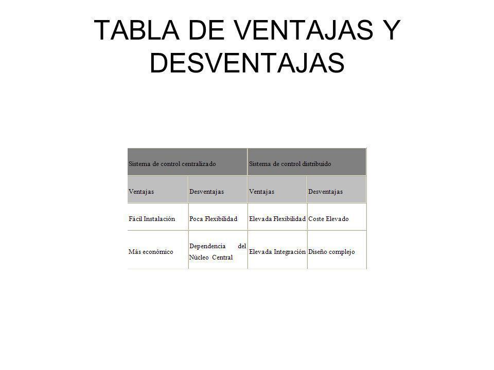 TABLA DE VENTAJAS Y DESVENTAJAS