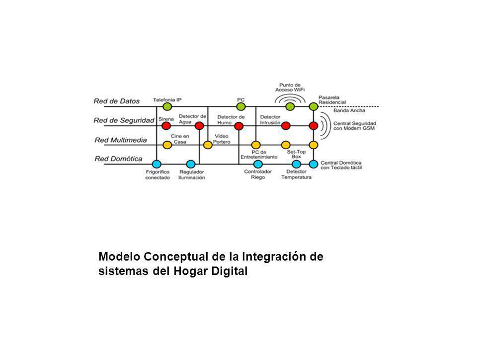 Modelo Conceptual de la Integración de sistemas del Hogar Digital