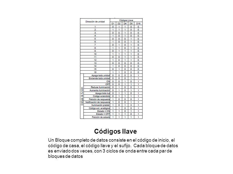 Códigos llave Un Bloque completo de datos consiste en el código de inicio, el código de casa, el código llave y el sufijo. Cada bloque de datos es env