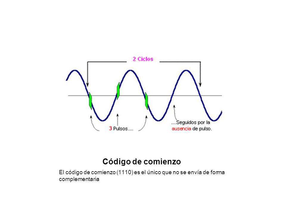 Código de comienzo El código de comienzo (1110) es el único que no se envía de forma complementaria