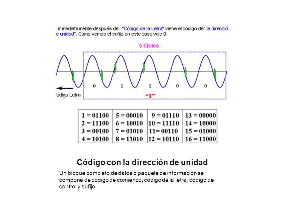 Código con la dirección de unidad Un bloque completo de datos o paquete de información se compone de código de comienzo, código de la letra, código de