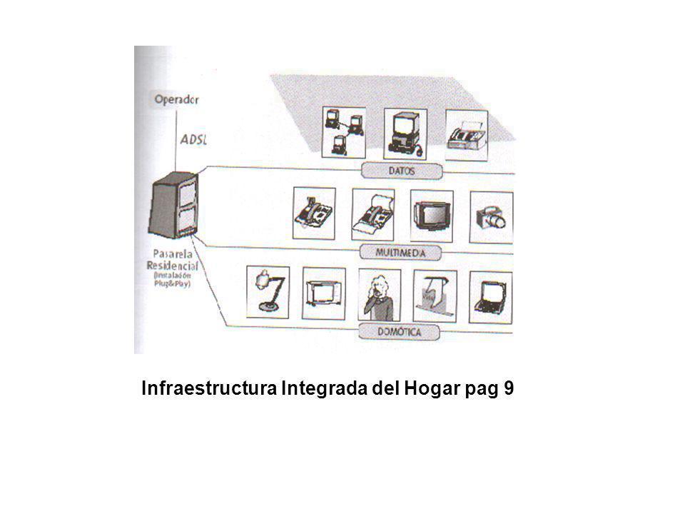 Infraestructura del Hogar Digital