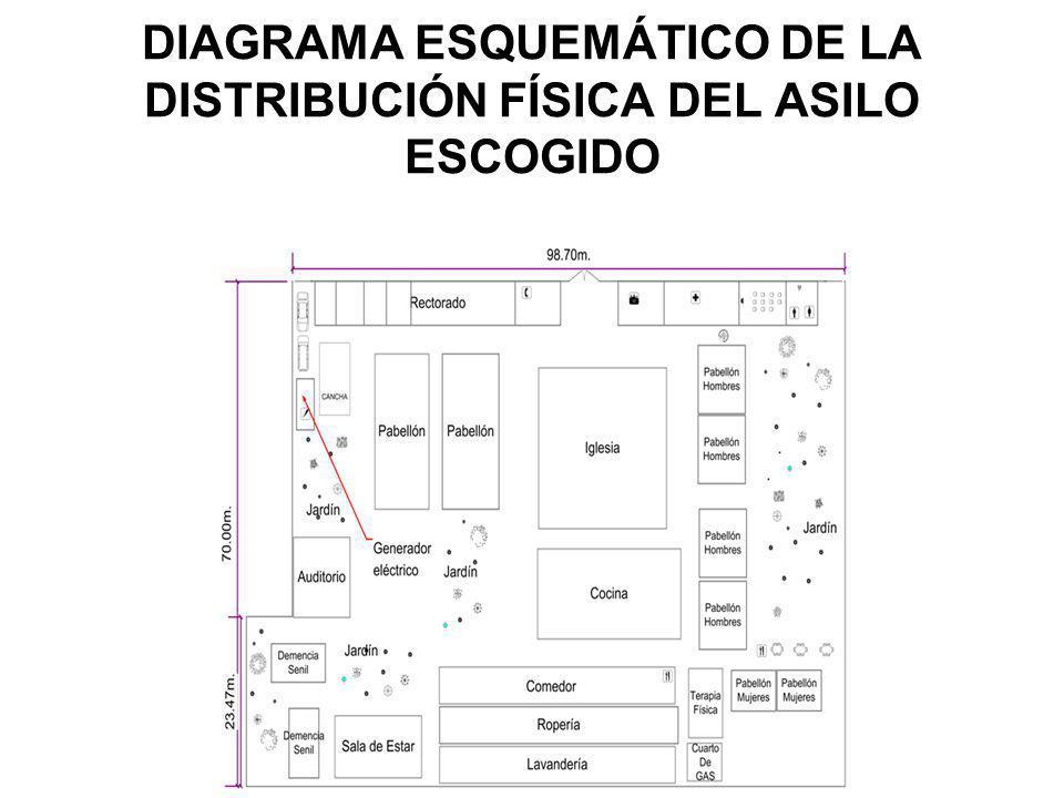 DIAGRAMA ESQUEMÁTICO DE LA DISTRIBUCIÓN FÍSICA DEL ASILO ESCOGIDO Planta Baja