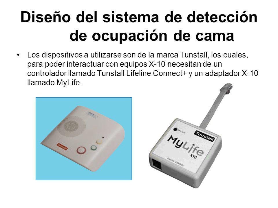 Diseño del sistema de detección de ocupación de cama Los dispositivos a utilizarse son de la marca Tunstall, los cuales, para poder interactuar con eq