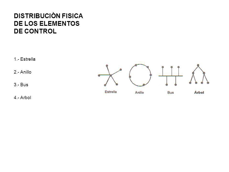 DISTRIBUCIÒN FISICA DE LOS ELEMENTOS DE CONTROL 1.- Estrella 2.- Anillo 3.- Bus 4.- Arbol