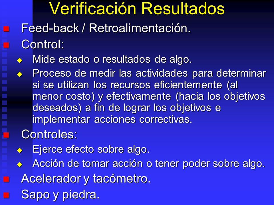 Verificación Resultados Feed-back / Retroalimentación. Feed-back / Retroalimentación. Control: Control: Mide estado o resultados de algo. Mide estado