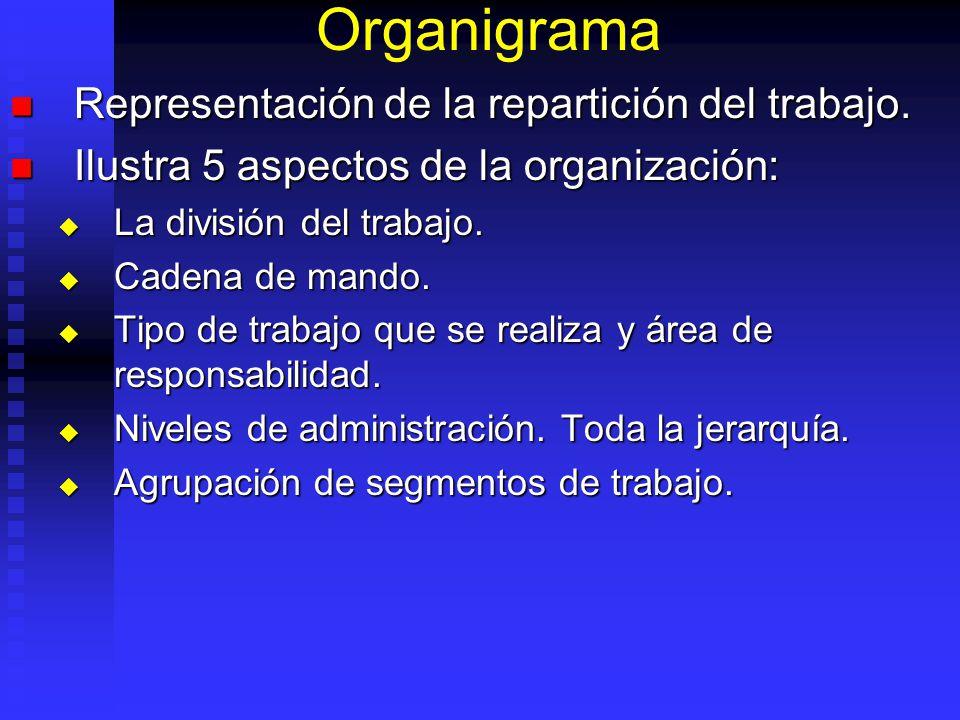 Organigrama Representación de la repartición del trabajo. Representación de la repartición del trabajo. Ilustra 5 aspectos de la organización: Ilustra