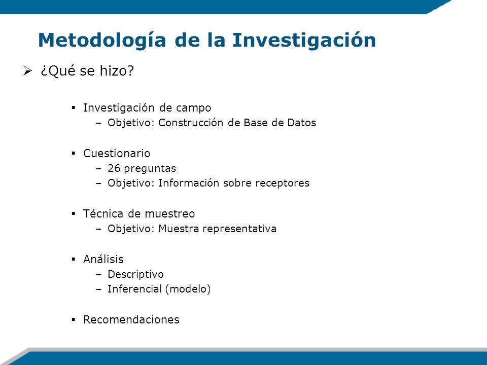 Metodología de la Investigación ¿Qué se hizo? Investigación de campo –Objetivo: Construcción de Base de Datos Cuestionario –26 preguntas –Objetivo: In