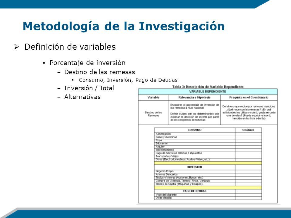 Metodología de la Investigación Definición de variables Porcentaje de inversión –Destino de las remesas Consumo, Inversión, Pago de Deudas –Inversión