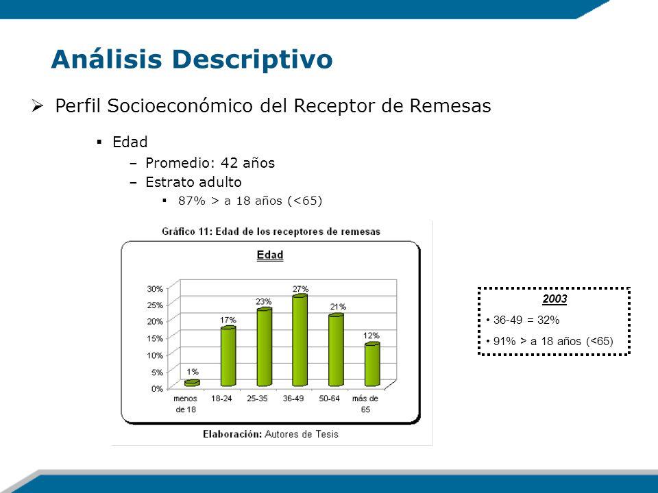 Análisis Descriptivo Perfil Socioeconómico del Receptor de Remesas Edad –Promedio: 42 años –Estrato adulto 87% > a 18 años (<65) 2003 36-49 = 32% 91%