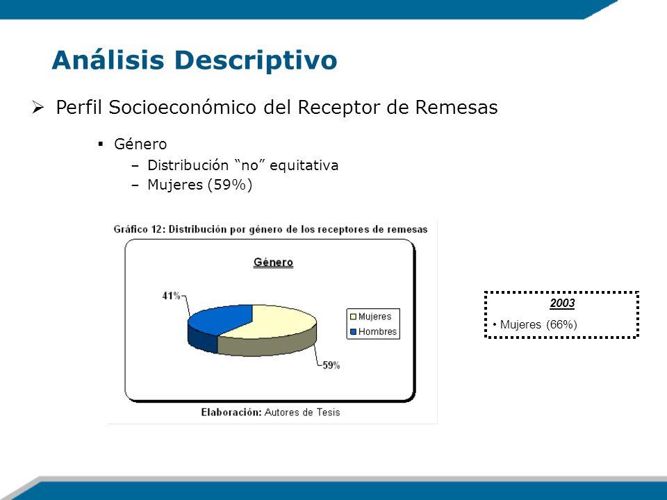 Análisis Descriptivo Perfil Socioeconómico del Receptor de Remesas Género –Distribución no equitativa –Mujeres (59%) 2003 Mujeres (66%)
