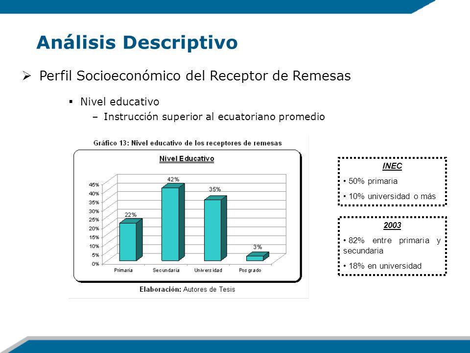Análisis Descriptivo Perfil Socioeconómico del Receptor de Remesas Nivel educativo –Instrucción superior al ecuatoriano promedio 2003 82% entre primar