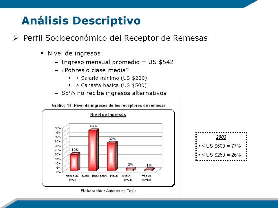 Análisis Descriptivo Perfil Socioeconómico del Receptor de Remesas Nivel de ingresos –Ingreso mensual promedio = US $542 –¿Pobres o clase media? > Sal