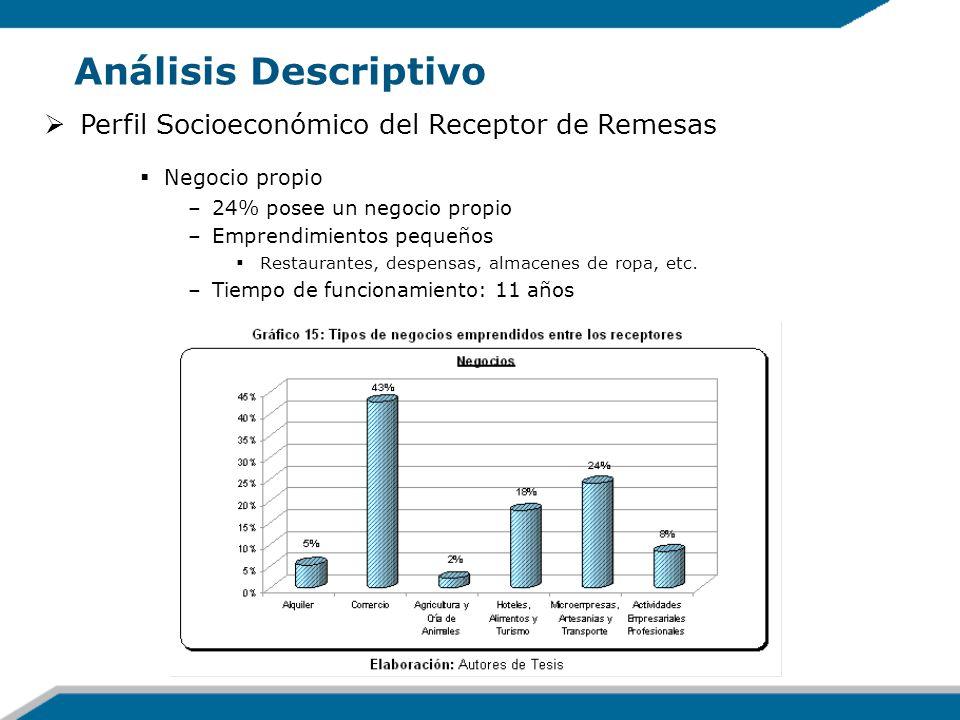 Análisis Descriptivo Perfil Socioeconómico del Receptor de Remesas Negocio propio –24% posee un negocio propio –Emprendimientos pequeños Restaurantes,