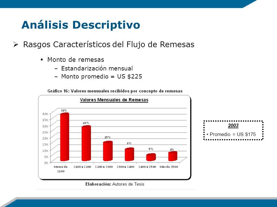 Análisis Descriptivo Rasgos Característicos del Flujo de Remesas Monto de remesas –Estandarización mensual –Monto promedio = US $225 2003 Promedio = U