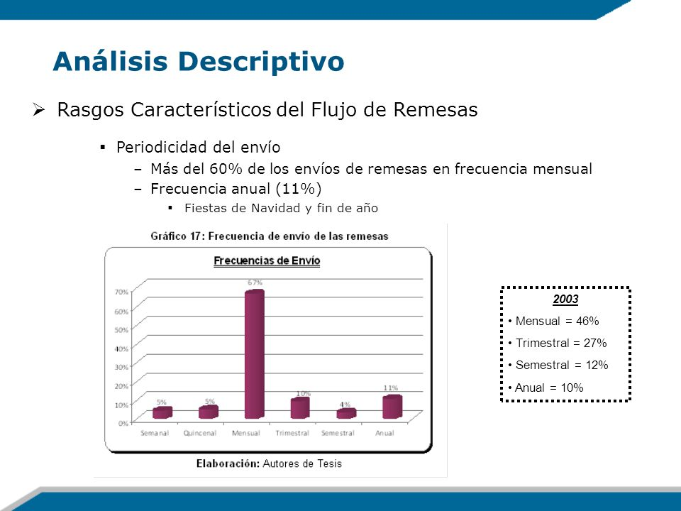 Análisis Descriptivo Rasgos Característicos del Flujo de Remesas Periodicidad del envío –Más del 60% de los envíos de remesas en frecuencia mensual –F