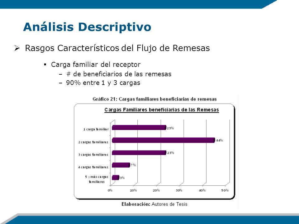 Análisis Descriptivo Rasgos Característicos del Flujo de Remesas Carga familiar del receptor –# de beneficiarios de las remesas –90% entre 1 y 3 carga