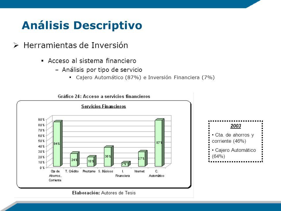 Análisis Descriptivo Herramientas de Inversión Acceso al sistema financiero –Análisis por tipo de servicio Cajero Automático (87%) e Inversión Financi